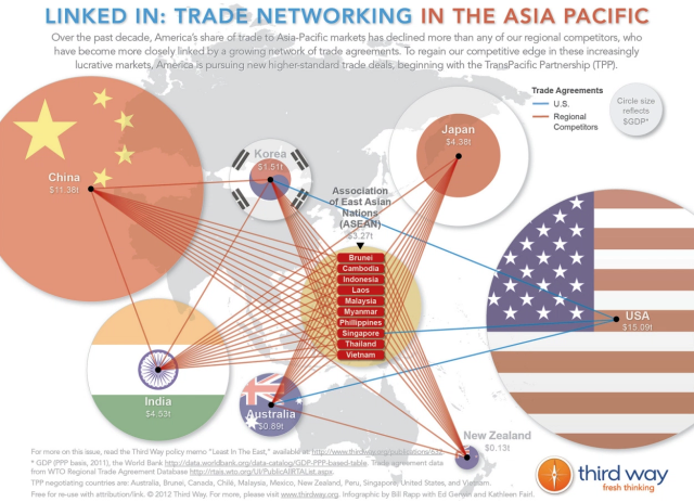 All Tangled Up Asias Noodle Bowl And The Tpp Just Cogens